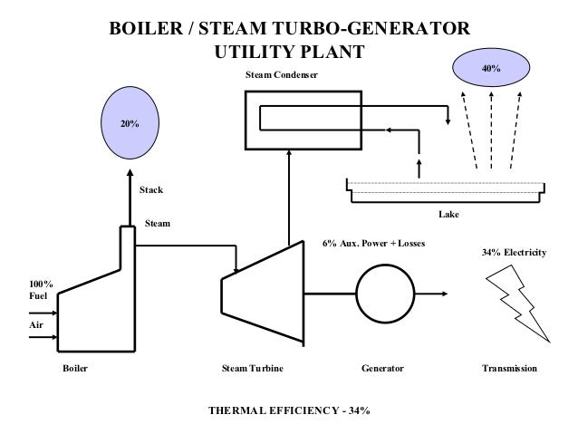 Block Diagram Of Thermal Power Plant Automation System Diy