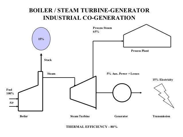 power plant basics rh slideshare net BWR Power Plant Diagram BWR Power Plant Diagram
