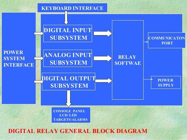 DIGITAL INPUT SUBSYSTEM ANALOG INPUT SUBSYSTEM DIGITAL OUTPUT SUBSYSTEM RELAY SOFTWAE COMMUNICATON PORT POWER SUPPLY KEYBO...