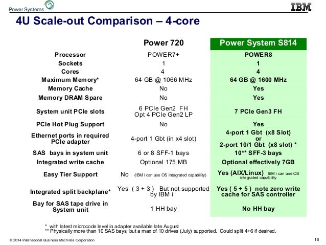 16© 2014 International Business Machines Corporation Power 720 Power System S814 Processor POWER7+ POWER8 Sockets 1 1 Core...