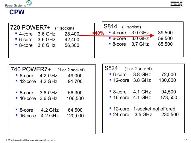 17© 2014 International Business Machines Corporation CPW S824 (1 or 2 socket)  6-core 3.8 GHz 72,000  12-core 3.8 GHz 13...