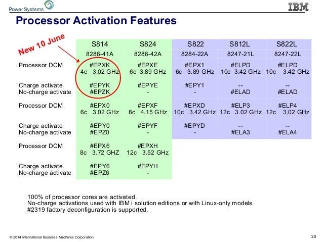 20© 2014 International Business Machines Corporation Processor Activation Features S814 S824 S822 S812L S822L 8286-41A 828...