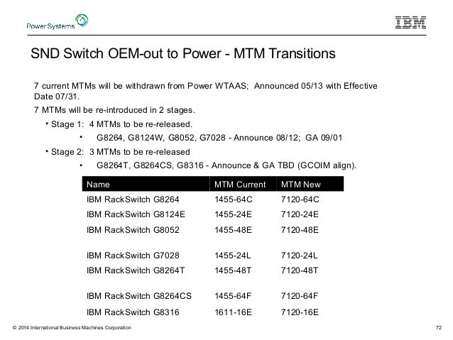 7272 SND Switch OEM-out to Power - MTM Transitions Name MTM Current MTM New IBM RackSwitch G8264 1455-64C 7120-64C IBM Rac...