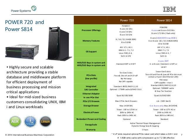 3f9ee794f Power8 hardware technical deep dive workshop