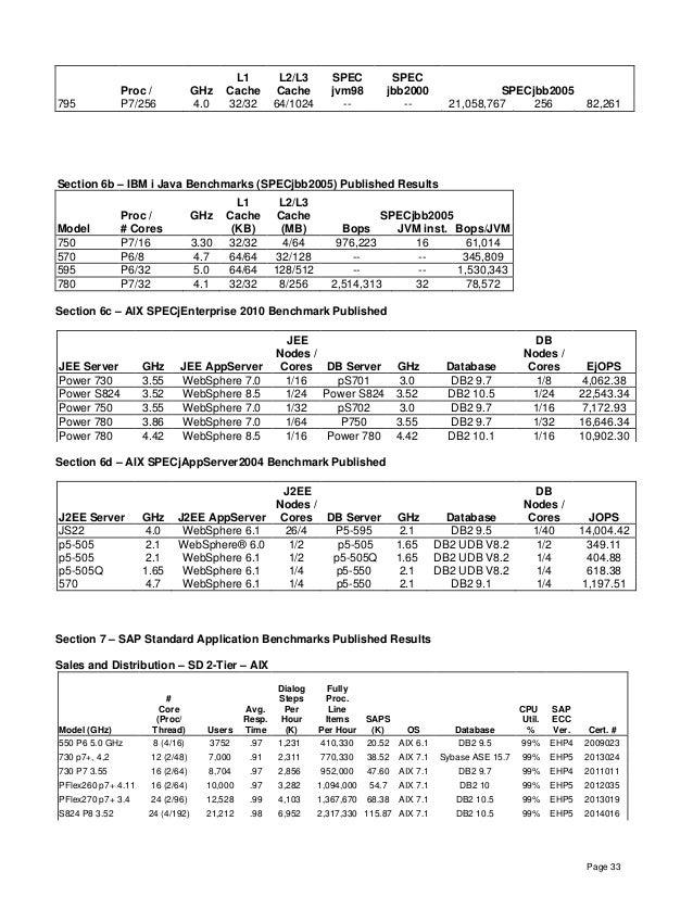 Page 33 Proc / GHz L1 Cache L2/L3 Cache SPEC jvm98 SPEC jbb2000 SPECjbb2005 795 P7/256 4.0 32/32 64/1024 -- -- 21,058,767 ...