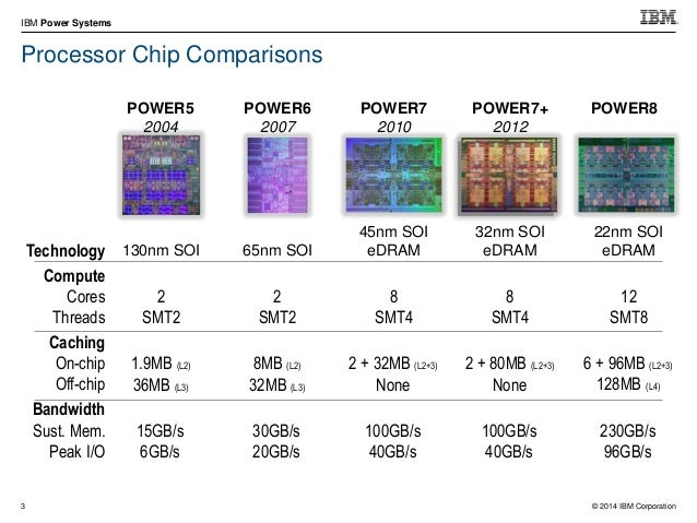 © 2014 IBM Corporation IBM Power Systems 17 POWER8 IO Bandwidth Comparing 2-Socket Servers 0 50 100 150 200 POWER6 POWER7 ...