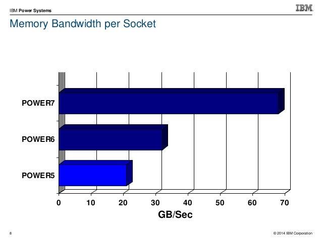 © 2014 IBM Corporation IBM Power Systems 21 POWER8 Leapfrogs 0 50 100 150 200 POWER5 POWER6 POWER7 POWER8 PCIe Gen3 0 50 1...