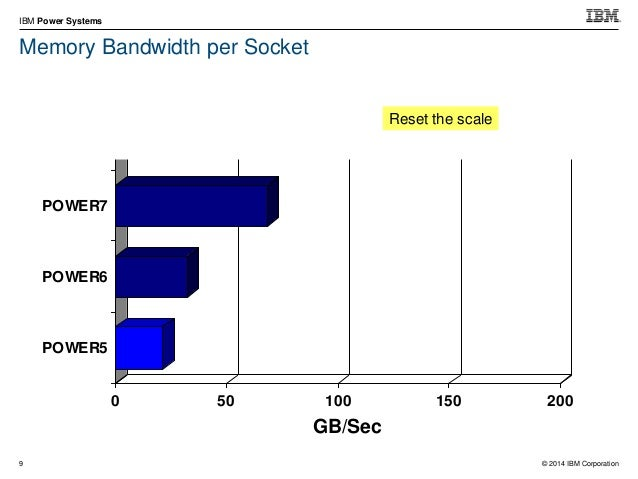 © 2014 IBM Corporation IBM Power Systems 22 Scale-out CPW Comparisons S824 (1 or 2 socket) – 6-core 3.8 GHz 72,000 – 12-c...