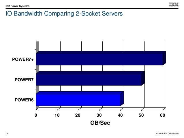 © 2014 IBM Corporation IBM Power Systems 25 SAP SD Standard Application Benchmark Results, 2-Tier: SD Benchmark Users SAP ...