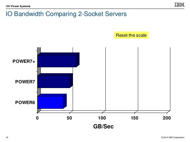 © 2014 IBM Corporation IBM Power Systems 26 Over twice the ERP users per core with Power E870/E880 than the best Intel Xeo...