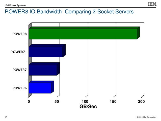 © 2014 IBM Corporation IBM Power Systems 27 SAP Sales & Distribution 2-Tier ERP 6 Benchmarks IBM Power System S824 using D...