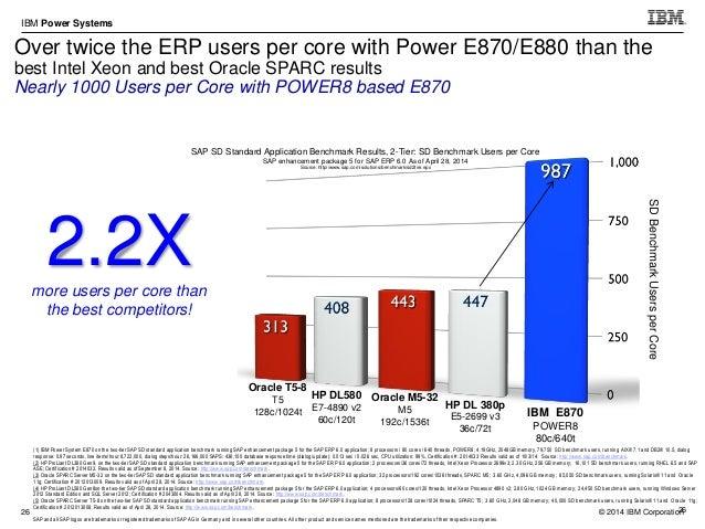 © 2014 IBM Corporation IBM Power Systems 36 Power 770+ Power 780+ Power 750+ / 760+ Power 710+/730+ Power 720+/740+ P460+ ...