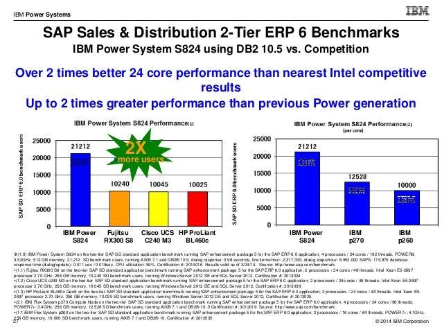 © 2014 IBM Corporation IBM Power Systems 37 Power 770+ Power 780+ Power 750+ / 760+ Power 710+/730+ Power 720+/740+ P460+ ...