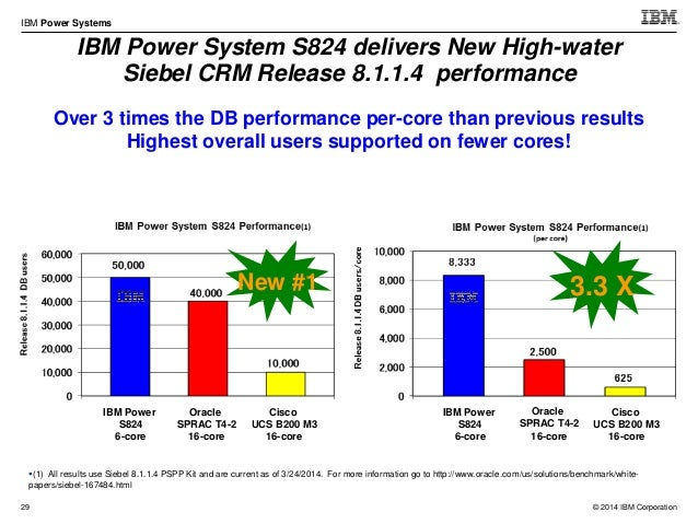 © 2014 IBM Corporation IBM Power Systems 39 Scale-out Servers (with POWER8 technology) S824 (2 socket, 4U) S814 (1 socket,...