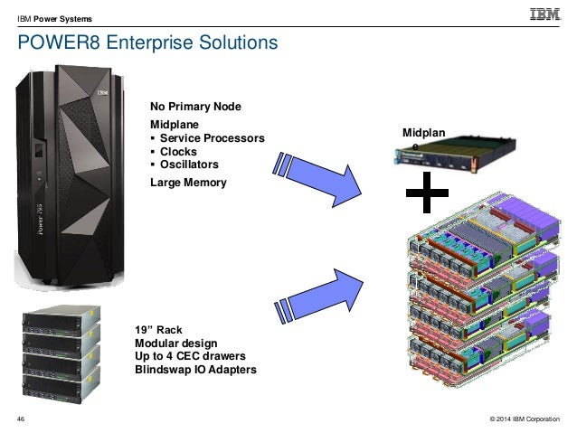 © 2014 IBM Corporation IBM Power Systems 61 DAS or SAN ?  Both options are strategic  Both options have their strengths ...