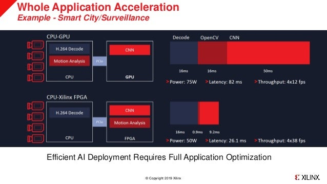 Xilinx Inference solution for DL using OpenPOWER systems