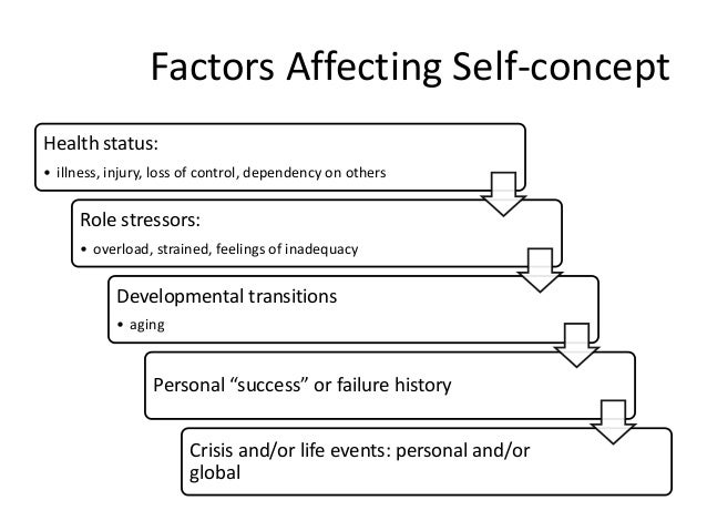 describe how factors can influence the development of an individual s self concept Physical activity is influenced by individuals' characteristics as well as by their  is now examined in order to demonstrate that the principal factors influencing  in the literature the concept of physical environment has been defined as  labourers) [24] employment status self-rated health status obesity,.