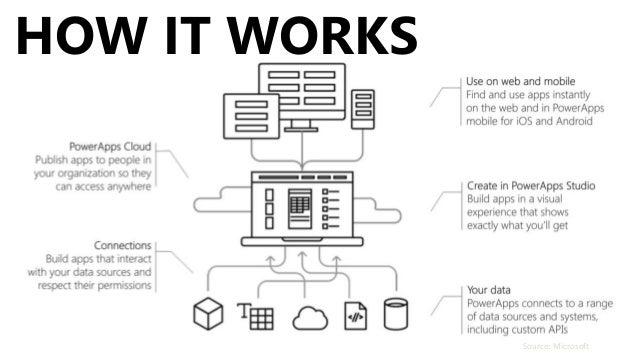 introduction to microsoft flow  u0026 powerapps