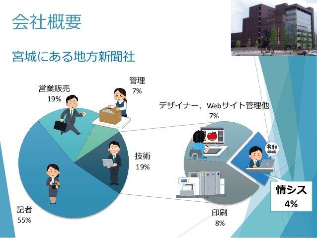 会社概要 宮城にある地方新聞社 記者 55% 営業販売 19% 管理 7% 技術 19% デザイナー、Webサイト管理他 7% 印刷 8% 情シス 4%