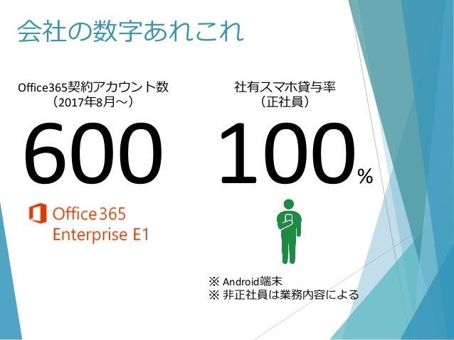 会社の数字あれこれ 600 100% Office365契約アカウント数 (2017年8月~) 社有スマホ貸与率 (正社員) ※ Android端末 ※ 非正社員は業務内容による