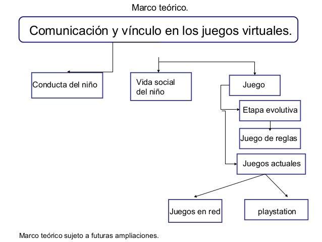 Comunicación y vínculo en los juegos virtuales. Conducta del niño Vida social del niño Juego Etapa evolutiva Juego de regl...