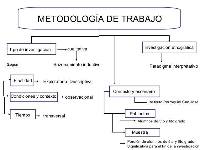 METODOLOGÍA DE TRABAJO Tipo de investigación cualitativa Razonamiento inductivo Investigación etnográfica Paradigma interp...