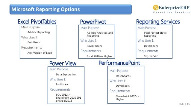 Learn Power BI with Power Pivot, Power Query, Power View, Power Map a…