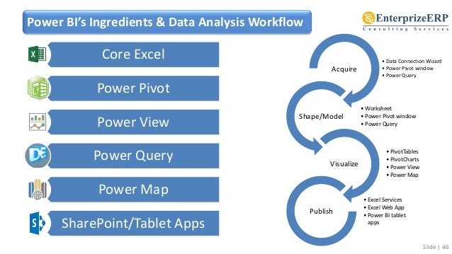 Learn Power BI with Power Pivot, Power Query, Power View