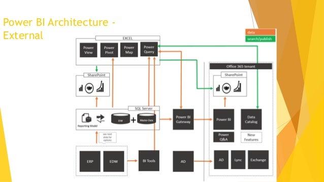 Power BI for CEO Slide 3