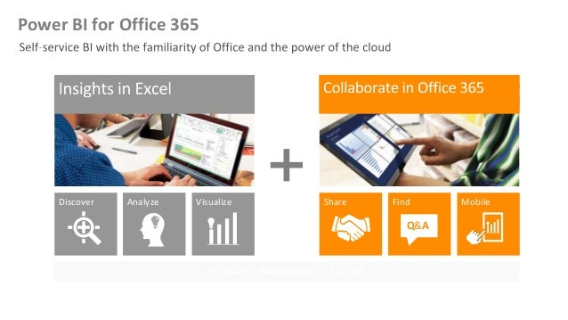 Analyze Visualize Share Find Q&A MobileDiscover Scalable | Manageable | Trusted Power BI for Office 365