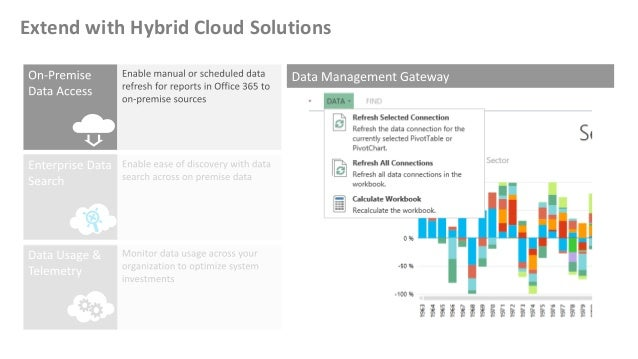 Extend with Hybrid Cloud Solutions