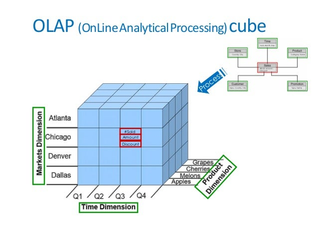 OLAP (OnLineAnalyticalProcessing)cube #Sold Amount Discount