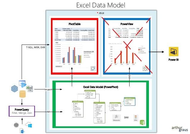 .XSLX PivotTable Excel Data Model PowerQuery Filter, Merge, Join PowerView Excel Data Model (PowerPivot) DAX DAX M Import ...