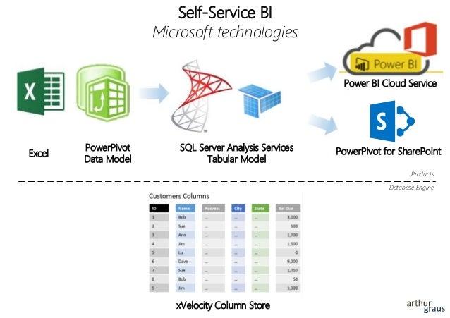 xVelocity Column Store Self-Service BI Microsoft technologies SQL Server Analysis Services Tabular Model PowerPivot for Sh...