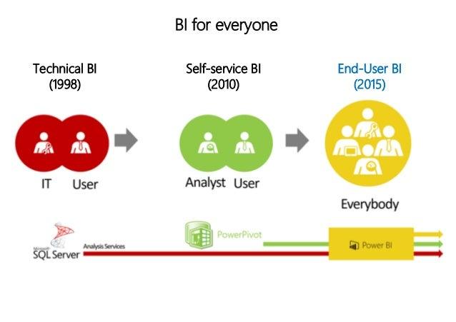 BI for everyone Technical BI (1998) Self-service BI (2010) End-User BI (2015)