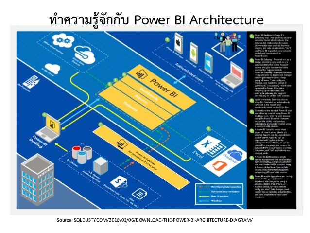 ทำควำมรู้จักกับ Power BI Architecture Source: SQLDUSTY.COM/2016/01/06/DOWNLOAD-THE-POWER-BI-ARCHITECTURE-DIAGRAM/