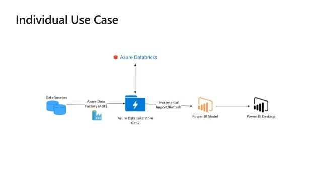 Power BI for Big Data and the New Look of Big Data Solutions