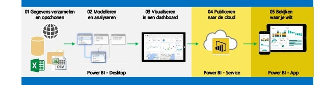 Power BI - Desktop Power BI - Service 01 Gegevens verzamelen en opschonen 03 Visualiseren in een dashboard 04 Publiceren n...