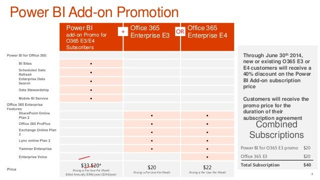 Microsoft Power Bi For Office 365 Pricing And Licensing