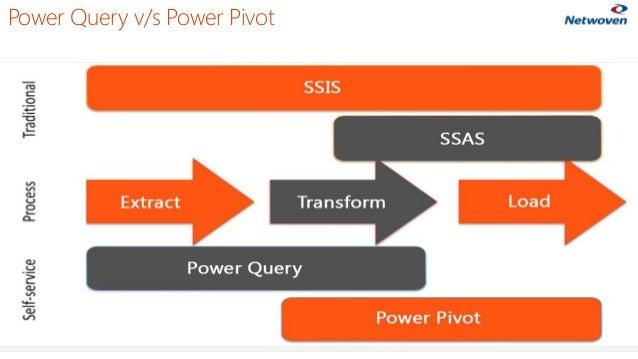Power Query v/s Power Pivot 24