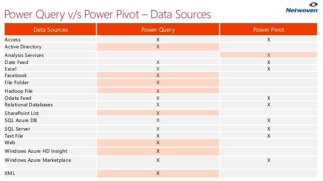Data Sources Power Query Power Pivot Access X X Active Directory X Analysis Services X Date Feed X X Excel X X Facebook X ...