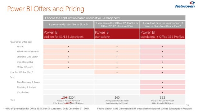 Power BI Offers and Pricing 55 Power BI add-on for E3/E4 Subscribers Power BI standalone Power BI standalone + Office 365 ...