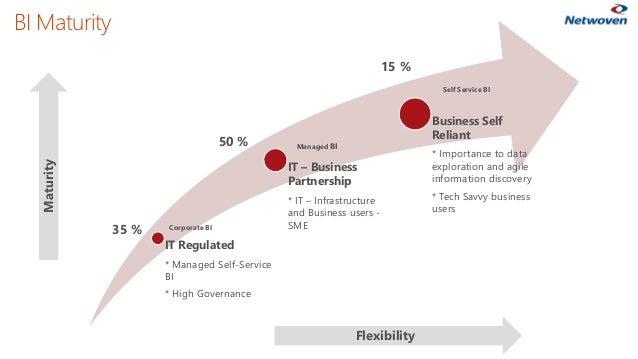 BI Maturity IT Regulated * Managed Self-Service BI * High Governance IT – Business Partnership * IT – Infrastructure and B...