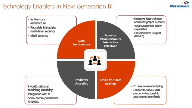 Technology Enablers in Next Generation BI • ETL free, minimal scripting • Connect to various data sources – structured & u...