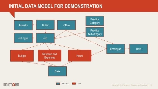 Copyright © 2013 Rightpoint   Proprietary and Confidential 10 INITIAL DATA MODEL FOR DEMONSTRATION Revenue and Expenses Pr...