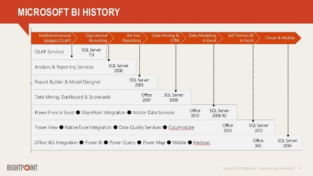 Copyright © 2013 Rightpoint   Proprietary and Confidential 4 MICROSOFT BI HISTORY