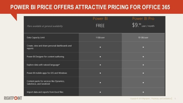 Copyright © 2013 Rightpoint   Proprietary and Confidential 5 POWER BI PRICE OFFERS ATTRACTIVE PRICING FOR OFFICE 365