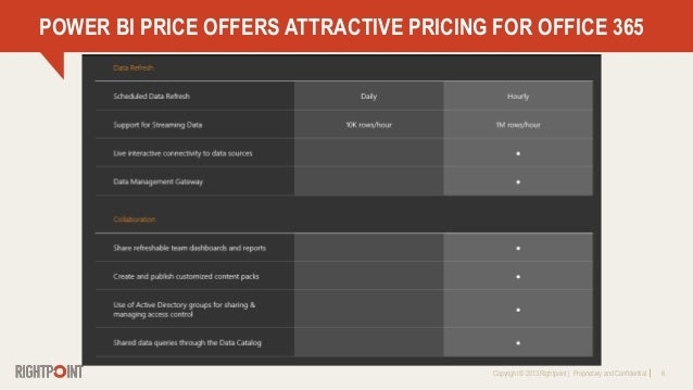 Copyright © 2013 Rightpoint   Proprietary and Confidential 6 POWER BI PRICE OFFERS ATTRACTIVE PRICING FOR OFFICE 365
