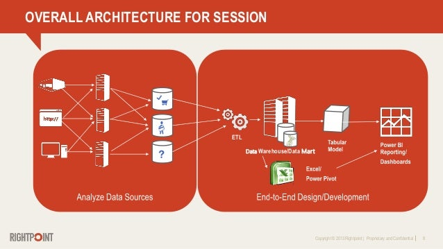 Copyright © 2013 Rightpoint   Proprietary and Confidential 8 OVERALL ARCHITECTURE FOR SESSION Data Warehouse/Data Mart ETL