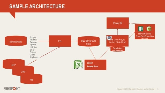 Copyright © 2013 Rightpoint   Proprietary and Confidential 9 CRM SAMPLE ARCHITECTURE Spreadsheets ETL SQL Server Data Base...